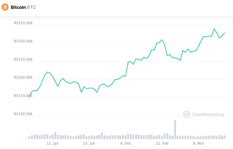 Valorização do Bitcoin em 2021. Fonte: CoinMarketCap