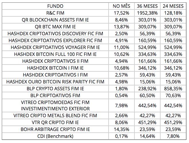 Rentabilidade de fundos multimercado no Brasil. Fonte: Portal Mais Retorno