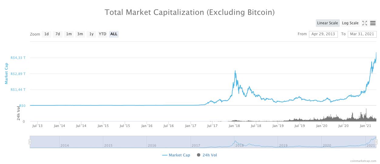 Valor de mercado das criptomoedas excluindo o Bitcoin. Fonte: CoinMarketCap