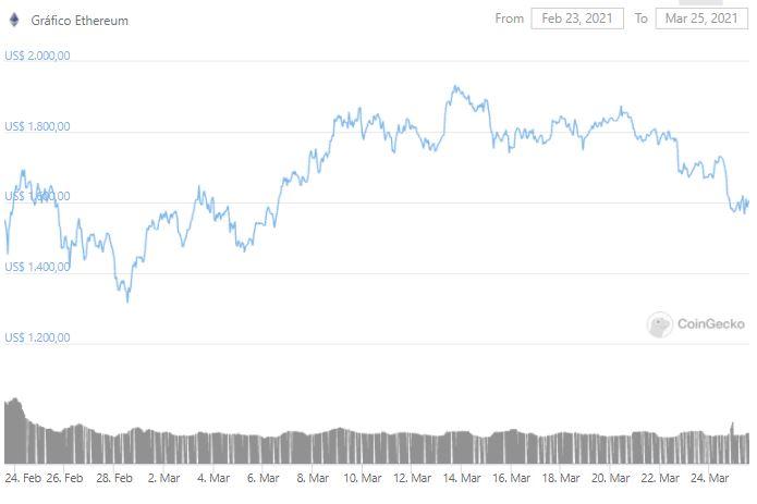 Gráfico de preço do Ethereum. Fonte: CoinGecko