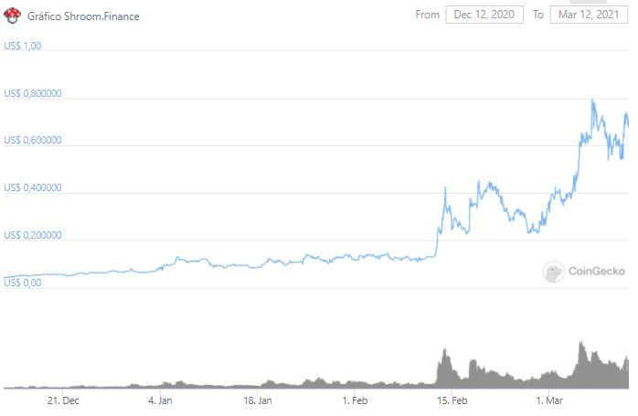 Gráfico de preço de SHROOM. Fonte: CoinGecko