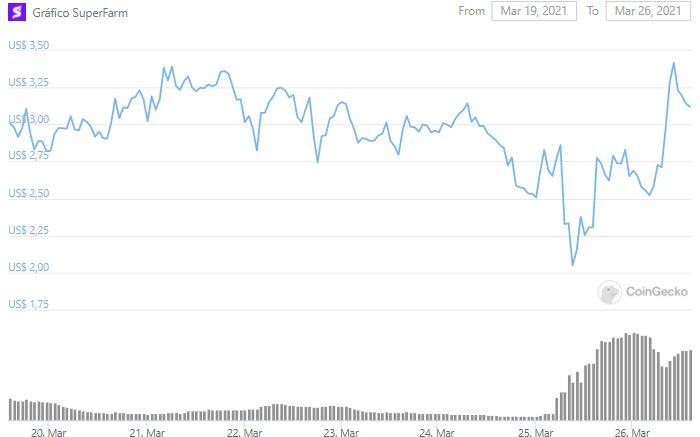 Gráfico de preço de SUPER. Fonte: CoinGecko