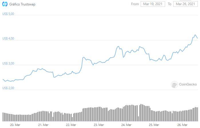 Gráfico de preço de SWAP. Fonte: CoinGecko