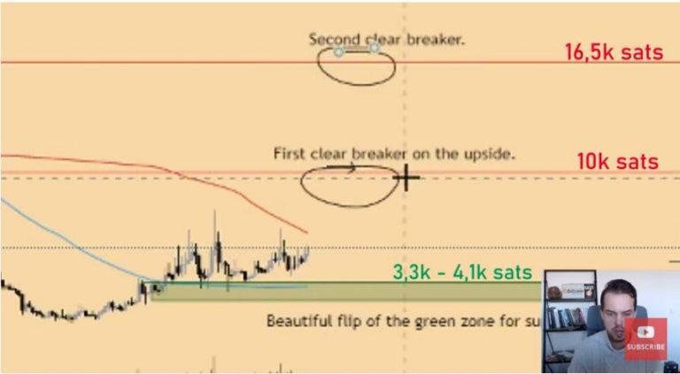 Gráfico de preço da SXP