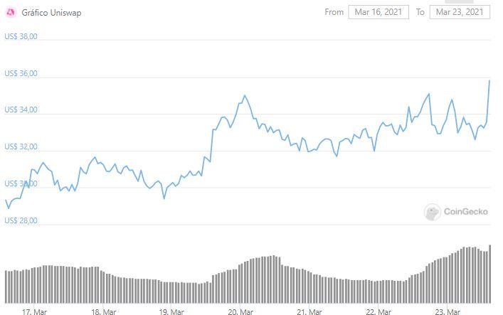 Gráfico de preço da UNI. Fonte: CoinGecko