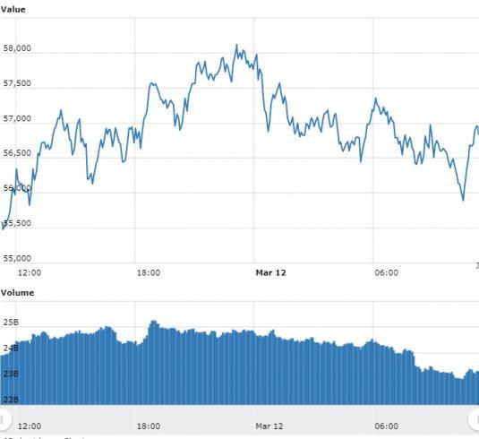 Criptomoedas avançam com mercado de Bitcoin parado em R$ 300.000