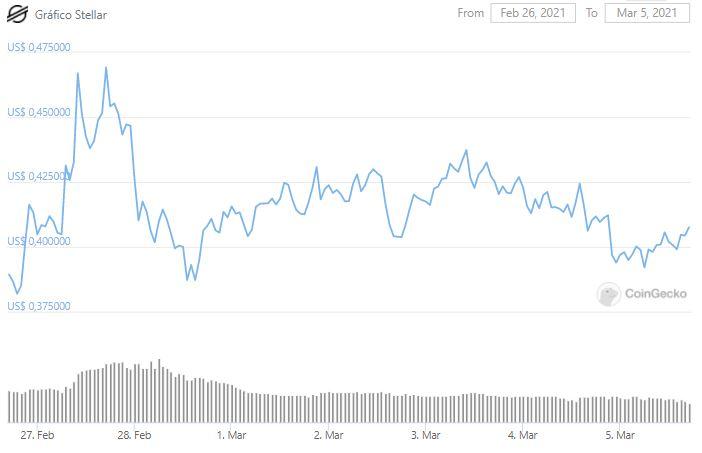 Gráfico de preço do XLM. Fonte: CoinGecko