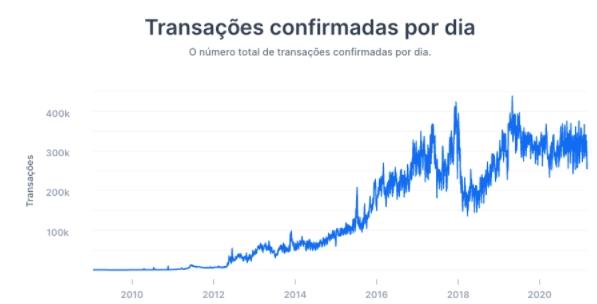 Número de transações confirmadas por dia na blockchain do Bitcoin. Fonte: Blockchain.com