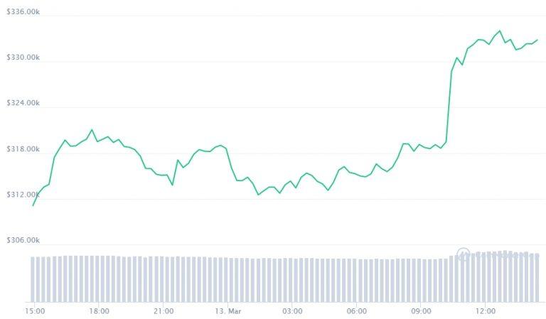 Gráfico com a movimentação de preço do Bitcoin nas últimas 24 horas. Fonte: CoinMarketCap