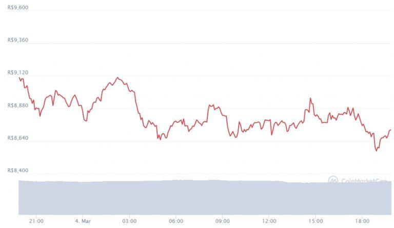 Gráfico com a variação de preço do Ethereum nas últimas 24 horas. Fonte: CoinMarketCap