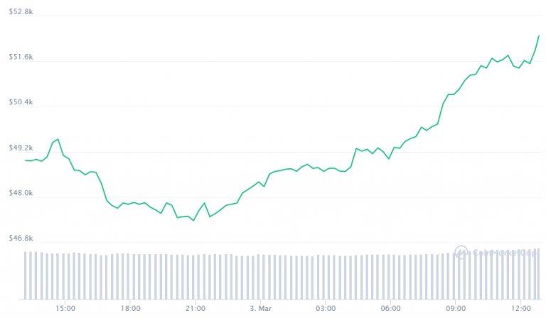 Gráfico com a variação de preço do BTC nas últimas 24 horas. Fonte: CoinMarketCap
