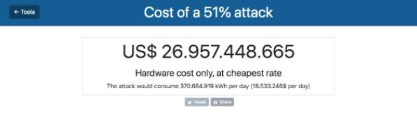 Custo total para um ataque de 51% ao Bitcoin. Fonte: GoBitcoin