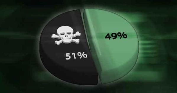 Distribuição da rede em um ataque de 51%