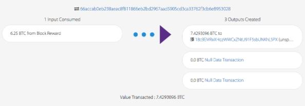 Primeira transação de um bloco com recompensa de 6.25 Bitcoins. Fonte: Blockcypher