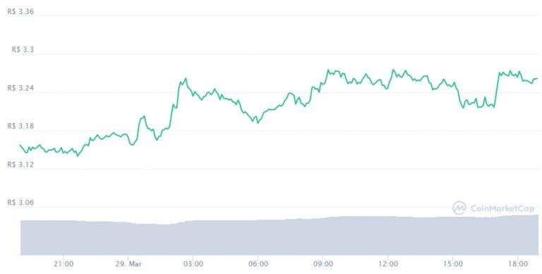 Gráfico com a variação de preço do XRP nas últimas 24 horas. Fonte: CoinMarketCap