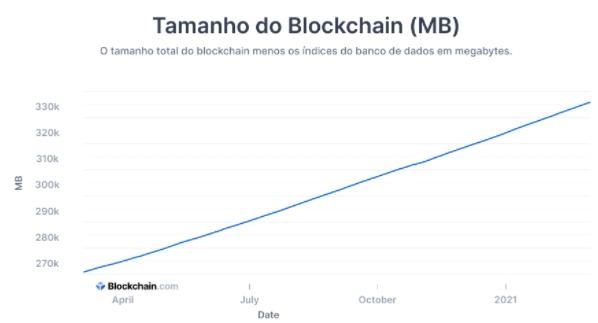 Tamanho e evolução da blockchain. Fonte: Blockchain.com