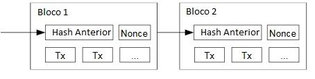 Exemplo de um bloco com seus respectivos hash e nonce