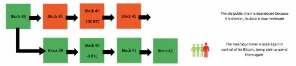 Esquema de ataque de 51% ao Ethereum Classic. Fonte: OriginalMy