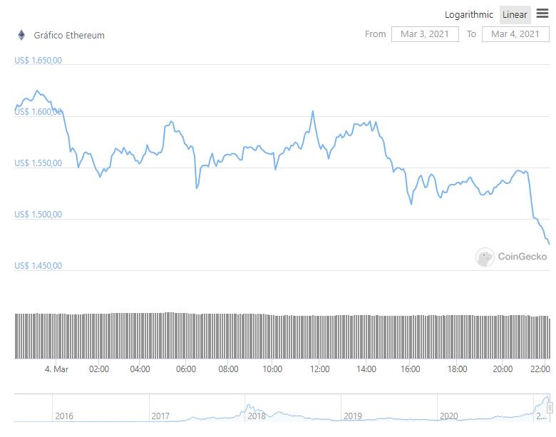 Gráfico com a variação de preço do ETH nas últimas 24 horas. Fonte: CoinMarketCap