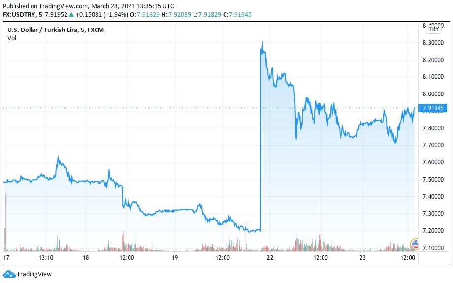 Desempenho da lira turca contra o dólar. Fonte: TradingView