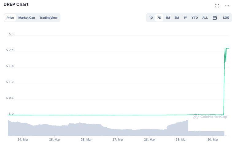 Gráfico de preço de DREP. Fonte: CoinMarketCap