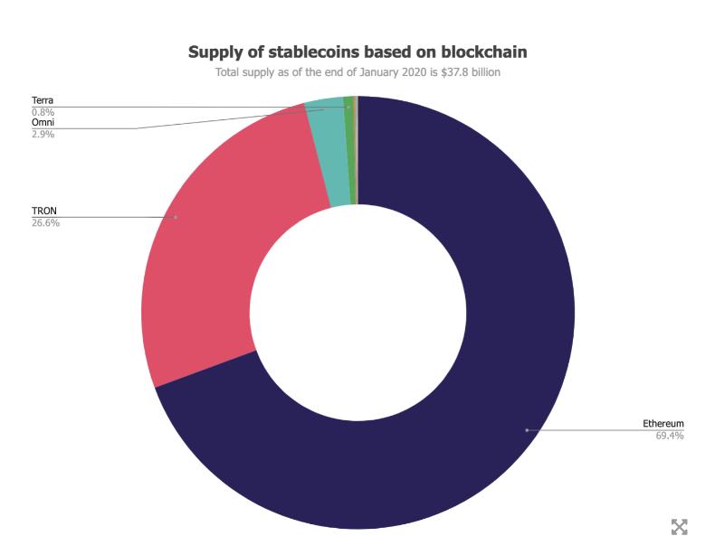Relatório aponta volume de stablecoins baseado em rede blockchain. Fonte: The Block Research