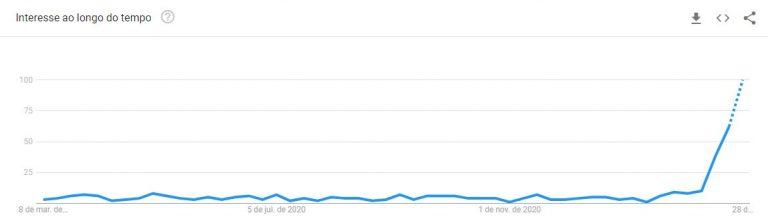 """Crescimento da busca pelo termo """"NFTs"""". Fonte: Google Trends"""