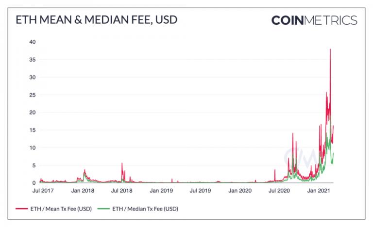 Valor médio cobrado por transação no Ethereum. Fonte: CoinMetrics
