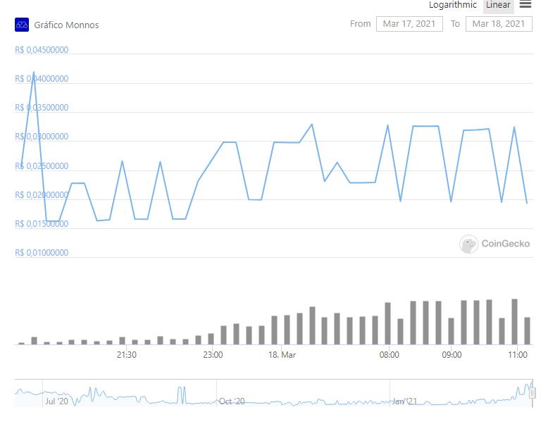 Gráfico com a variação de preço Monnos (MNS) nas últimas 24 horas. Fonte: CoinGecko