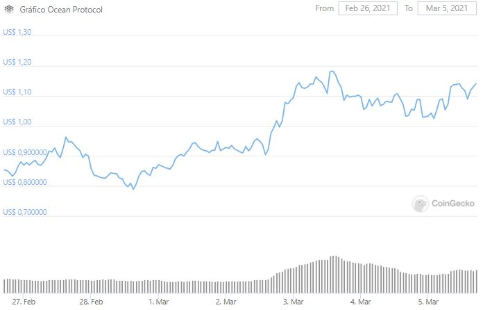 Gráfico de preço de OCEAN. Fonte: CoinGecko