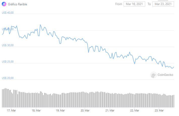 Gráfico de preço de RARI. Fonte: CoinGecko