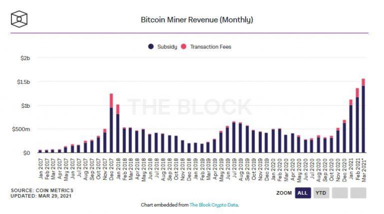 Gráfico da reserva de Bitcoin dos mineradores. Fonte: The Block Research