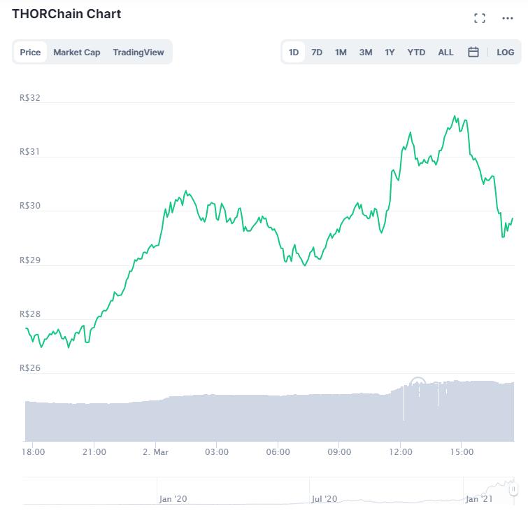 Variação de preço do RUNE nas últimas 24 horas. Fonte: CoinMarketCap