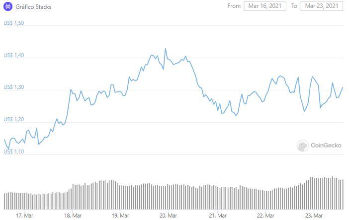 Gráfico de preço da STX. Fonte: CoinGecko