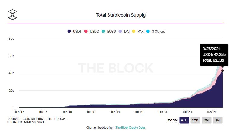 Gráfico do volume de mercado de stablecoin. Fonte: The Block