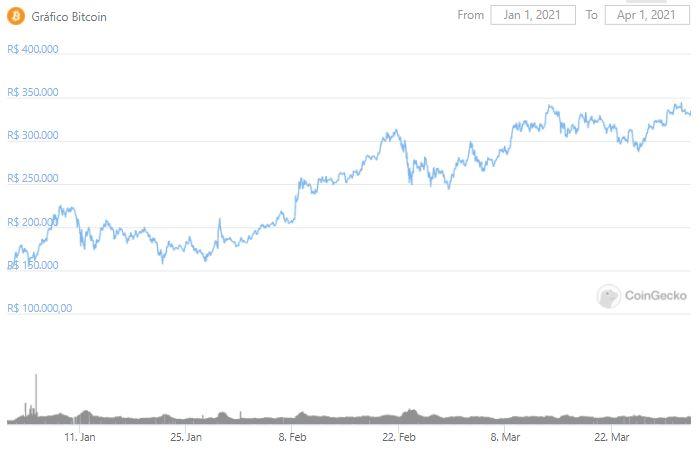 Gráfico de preço do Bitcoin no 1º Trimestre/2021. Fonte: CoinGecko