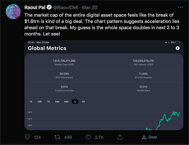 Previsão de Pal sobre valor de mercado das criptomoedas. Fonte: Raoul Pal/Twitter.