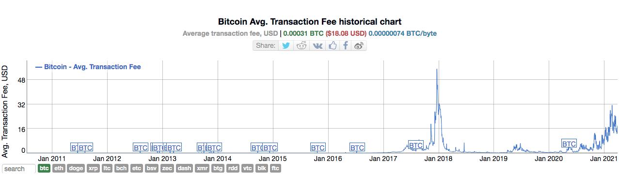 Evolução nas taxas de transação do Bitcoin. Fonte: BitInfoCharts