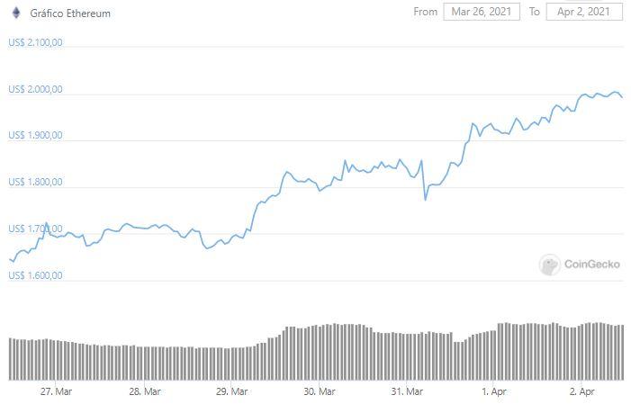 Gráfico de preço de ETH. Fonte: CoinGecko