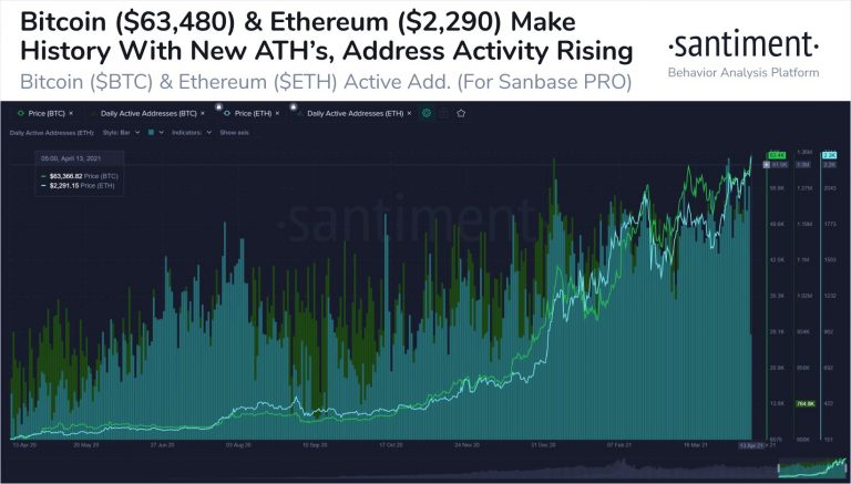 Gráfico BTC/ETH