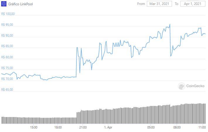 Gráfico de preço de LPL nas últimas 24 horas. Fonte: CoinGecko.