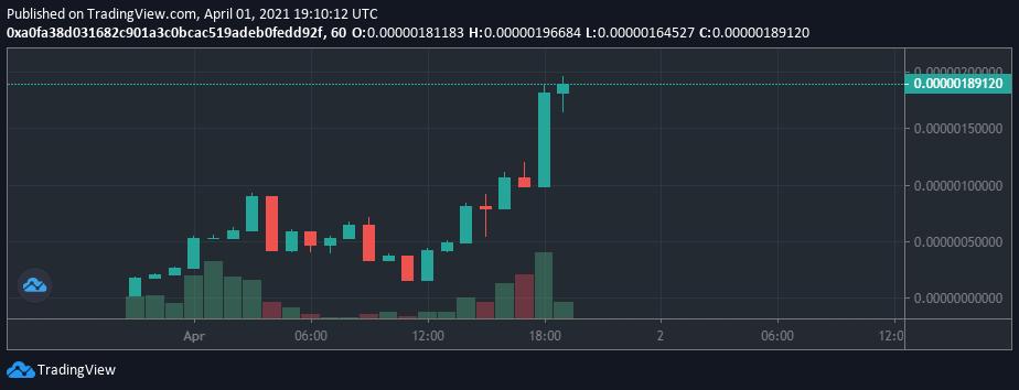 Gráfico de preço de MIAU. Fonte: DEX Guru/Trading View