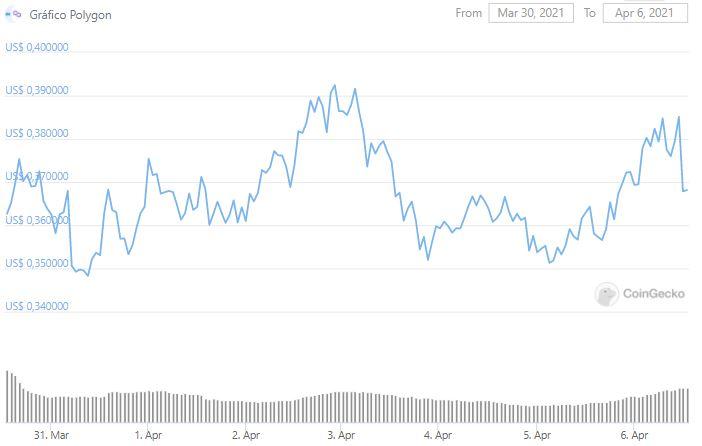 Gráfico de preço de Polygon. Fonte: CoinGecko