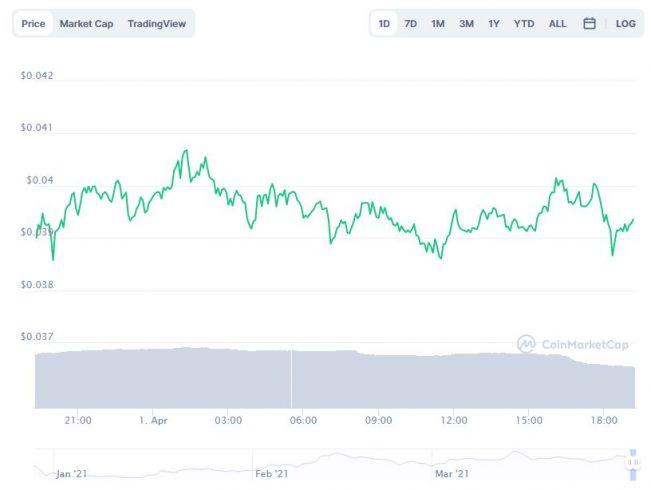 Gráfico com a variação de preço da Reef Finance (REFF) nas últimas 24 horas. Fonte: CoinMarketCap