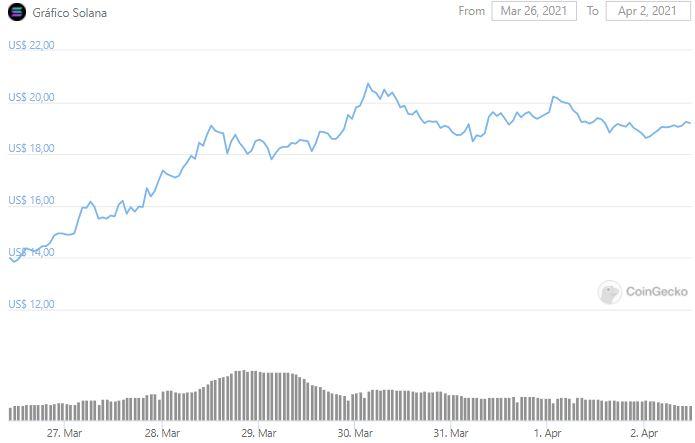Gráfico de preço de SOL. Fonte: CoinGecko