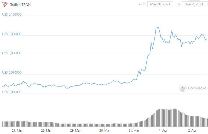 Gráfico de preço de TRX. Fonte: CoinGecko