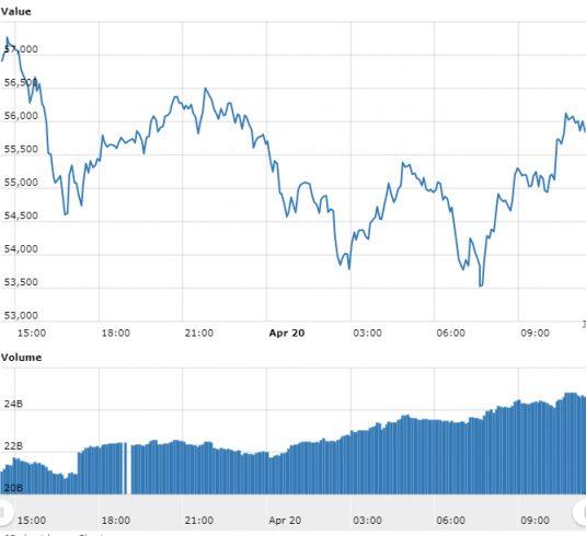 o gráfico doBitcoinreferente às últimas 24 horas