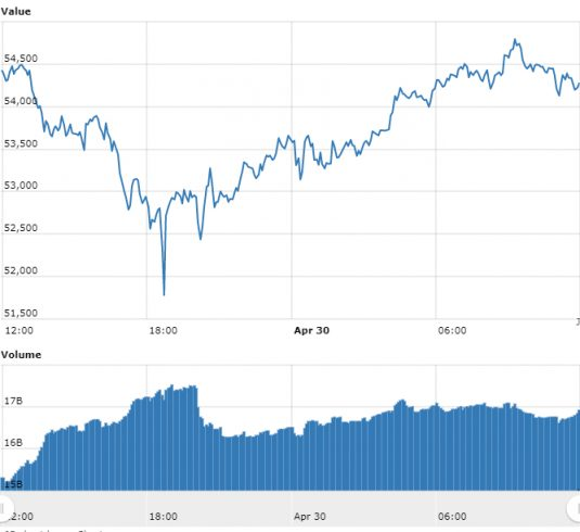 gráfico doBitcoinreferente às últimas 24 horas