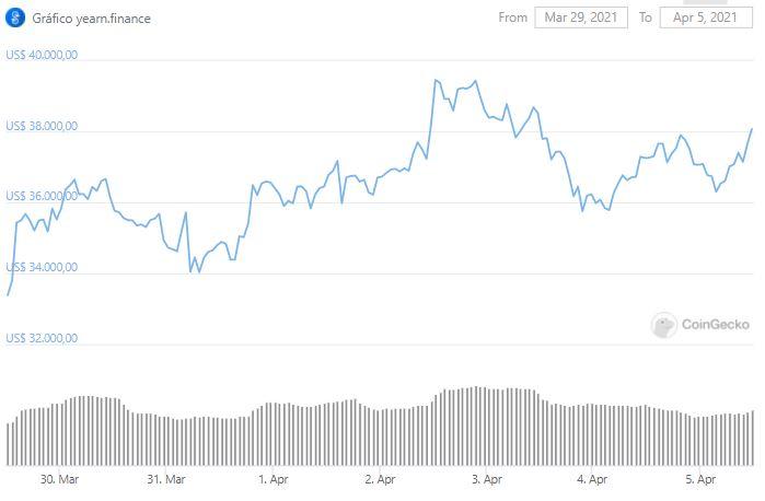Gráfico de preço de YFI. Fonte: CoinGecko