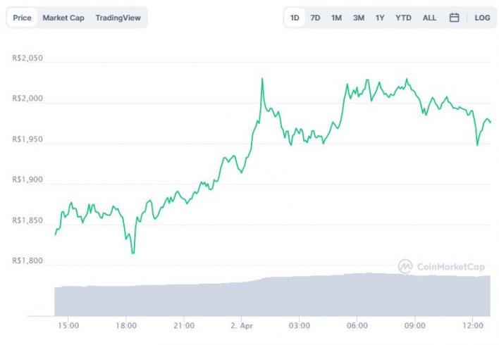 Gráfico com a variação de preço da Binance Coin (BNB) nas últimas 24 horas. Fonte: CoinMarketCap